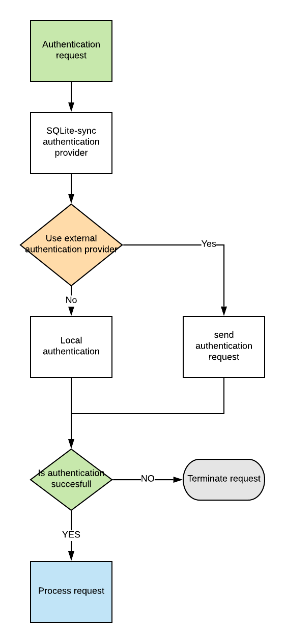 SQLite-sync-authentication-process.png